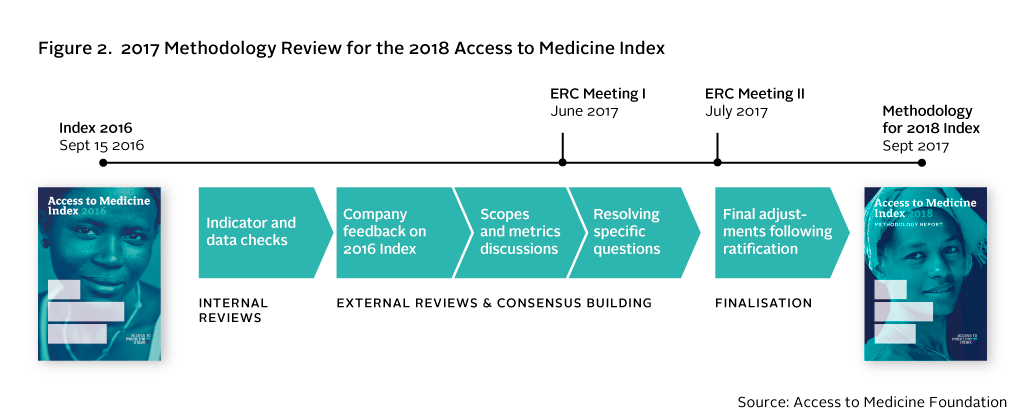 2017 Methodology Review for the 2018 Access to Medicine Index
