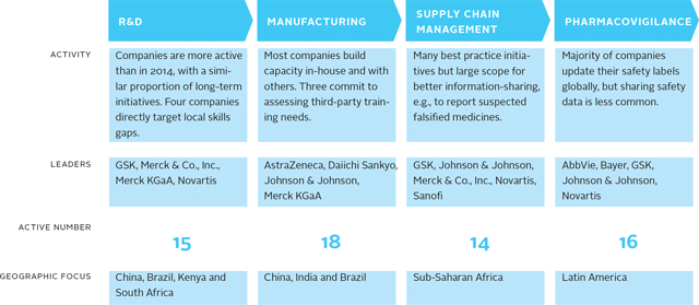 gsk value chain analysis Under the heading of driving innovation and value through a fragmented supply  chain, reay started with the fact that supply chains evolve, and.